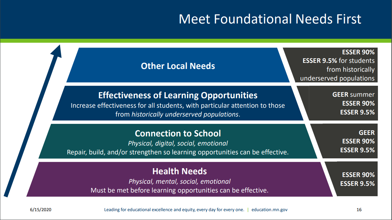 MDE graphic showing tiers of student needs